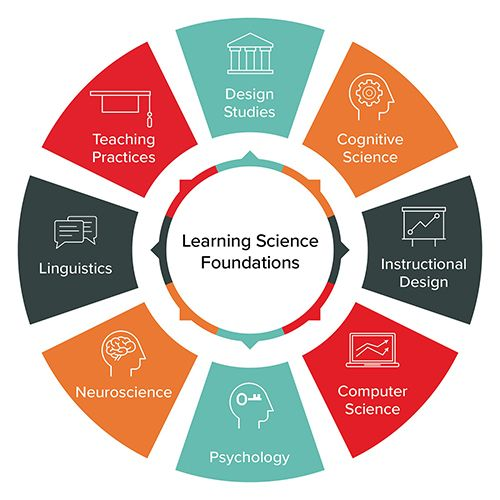 what is instructional design in education