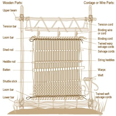 navajo weaving loom instructions