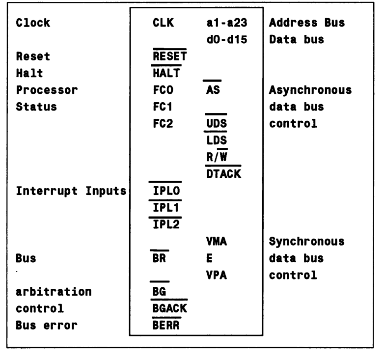 motorola 68000 instruction set