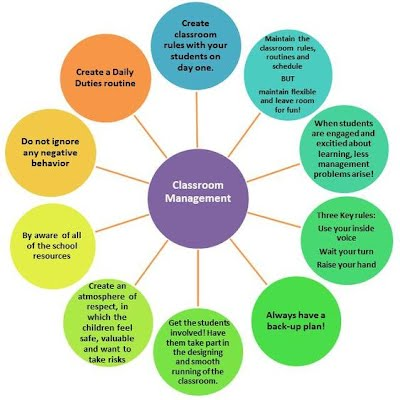 management of instruction in the classroom